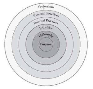 Align the Five Ps to drive cultural change -Purpose, Philosophy, Priorities, Practices, Projections
