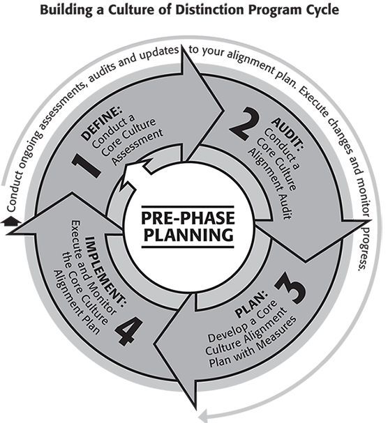 explain steps in organizational changes process Here are the first steps to change yours  keeping all employees informed about the organizational culture change process ensures commitment and success telling.