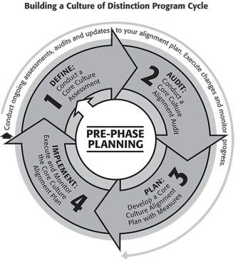An organizational change process: The Culture of Distinction Program Cycle