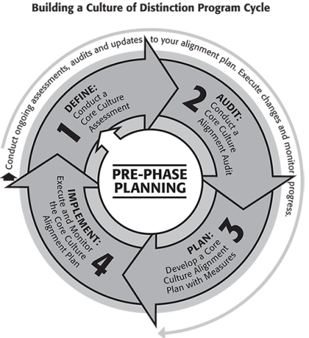 The Culture of Distinction Program Cycle