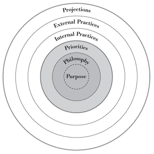 the five ps and organizational alignment sheila margolis