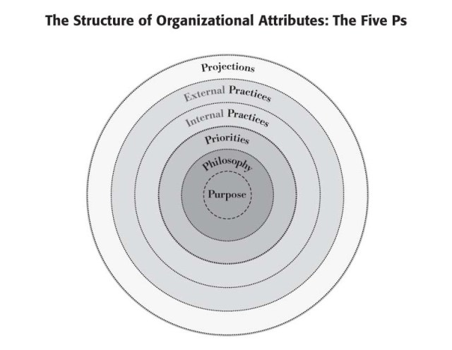 Core Culture and The Five Ps--is the value of sustainability a part of your culture?