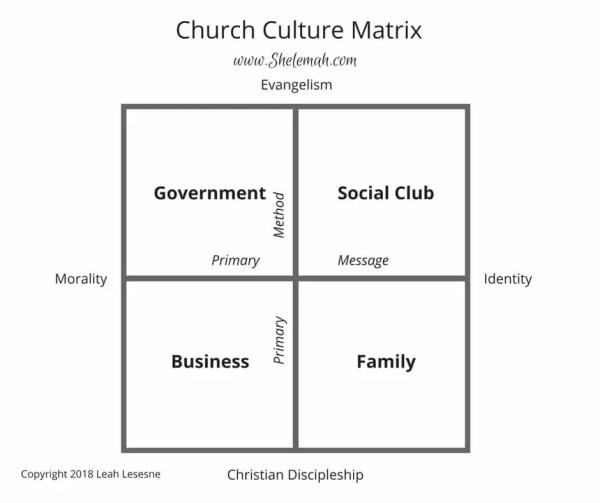 Church culture matrix copyright 2018 Leah Lesesne www.shelemah.com