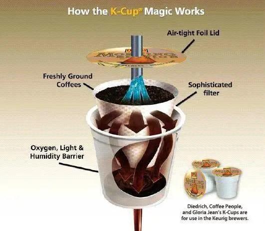 how-do-K-cups-work