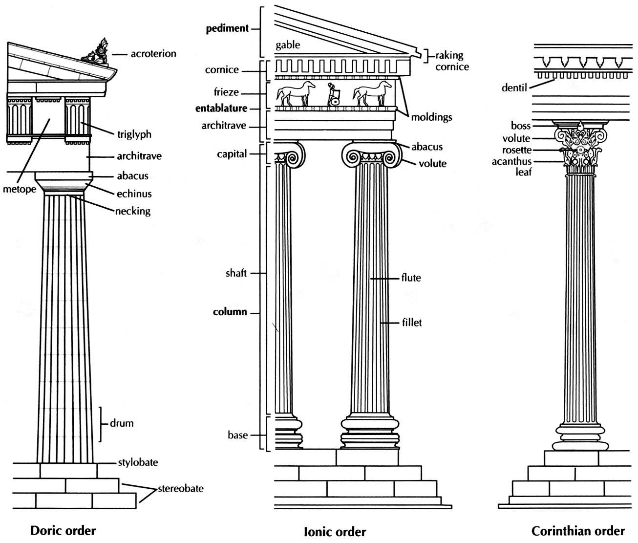 greek architecture diagram line voltage thermostat wiring opiniones de geison