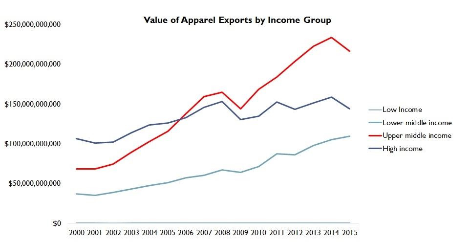 Global Textile and Apparel Exports by Income Groups (2000
