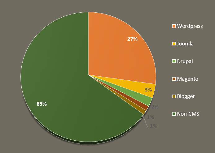 WordPress is the best CMS with 60% market share