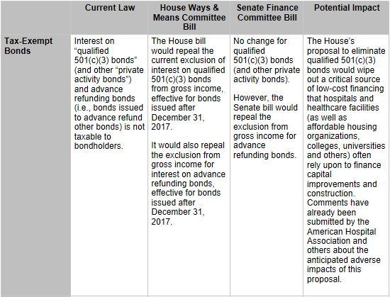 Tax-Exempt Hospitals & Other Tax-Exempt Healthcare