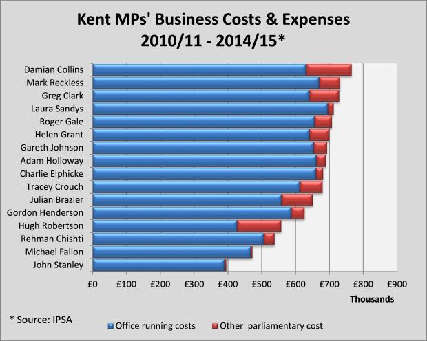 kent-mps-business-costs-expenses-2010-2015-chart-1-v3