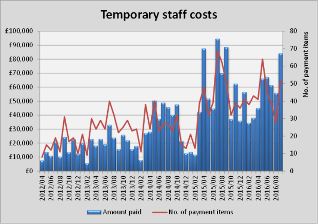 temporary-staff-costs
