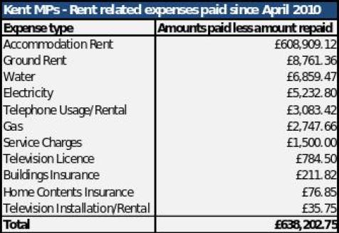 chart-of-kent-mp-expenses