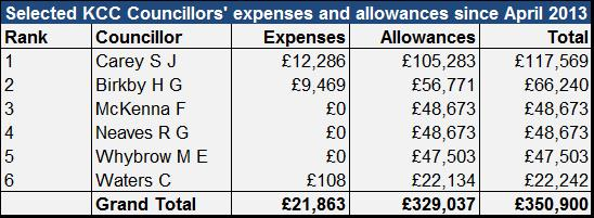 Expenses Chart