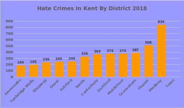 Hate Crimes by district