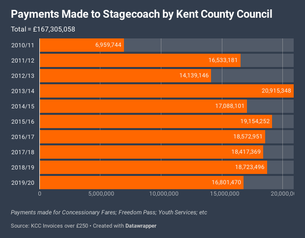 Payments-made-to-stagecoach-by-kent-county-council