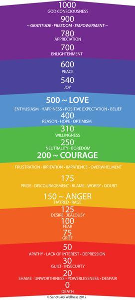 Vibration Scale -