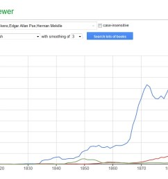 since 1877 we can verify a new growth in his popularity in this year a book called the works of charles dickens was published and may be the reason to  [ 1263 x 640 Pixel ]