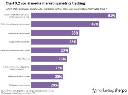 Sherpa Marketing Blog Infographic Tracking Social Media