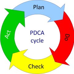 Pdca Cycle Diagram Tail Light Wiring A3 Problem Solving Sherpa Consulting