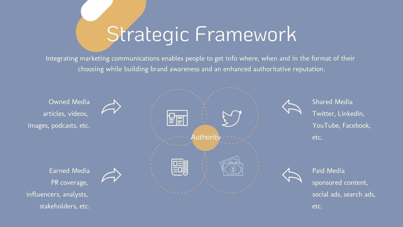 paid-owned-earned-media framework