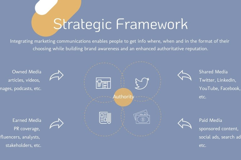 paid-owned-earned-media framework