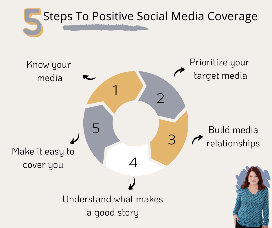 5 steps to positive media coveage