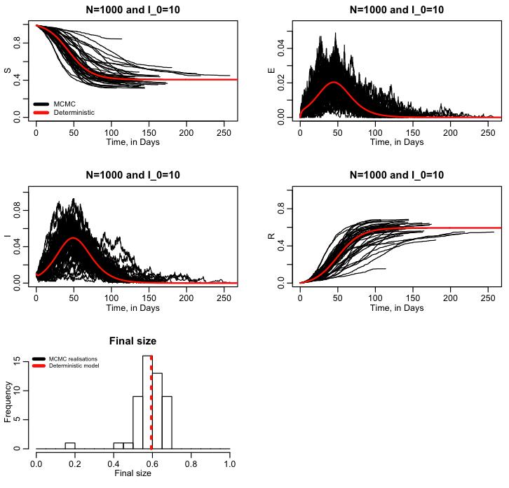 Stochastic compartmental modelling with Markov Chain Monte
