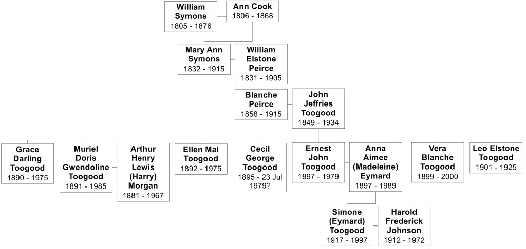 The Symons family, Part 5_Shersca Genealogy_Family tree for Ernest Toogood