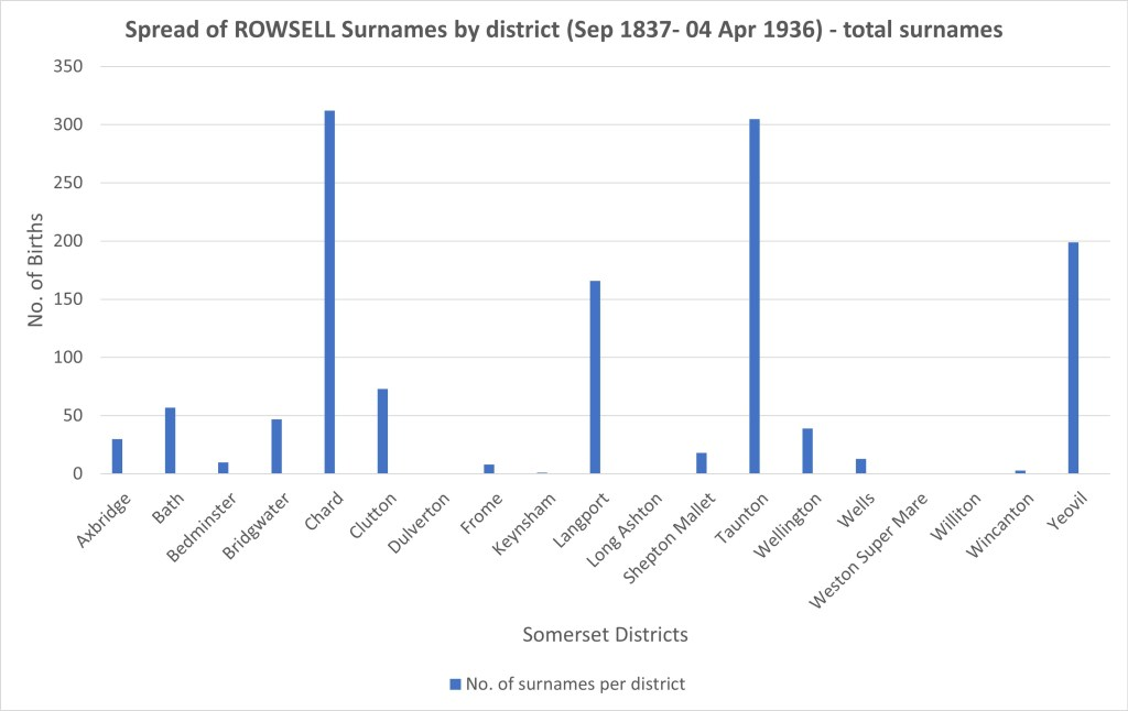 Rowsell or Rousell_Why I began my ONS_Shersca Genealogy_Chart