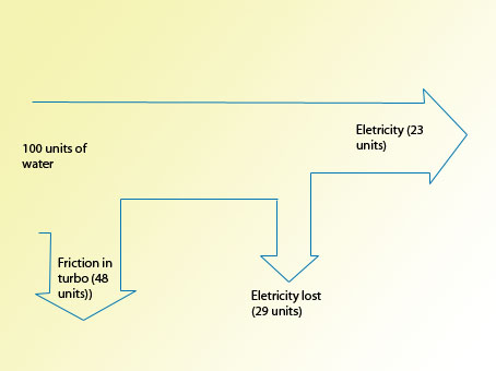 sankey diagram of wind 2003 ford windstar wiring hydroelectric power plant blog all data turbine