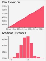 ML_04_Lachalung La_rawele_gradient_dists