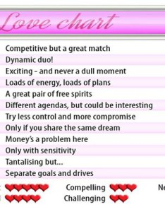 Aries zodiac love charts astrological astrology and also signs find your perfect match she  said rh shesaid