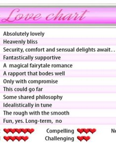 Pisces zodiac love charts astrological astrology and also signs find your perfect match she  said rh shesaid