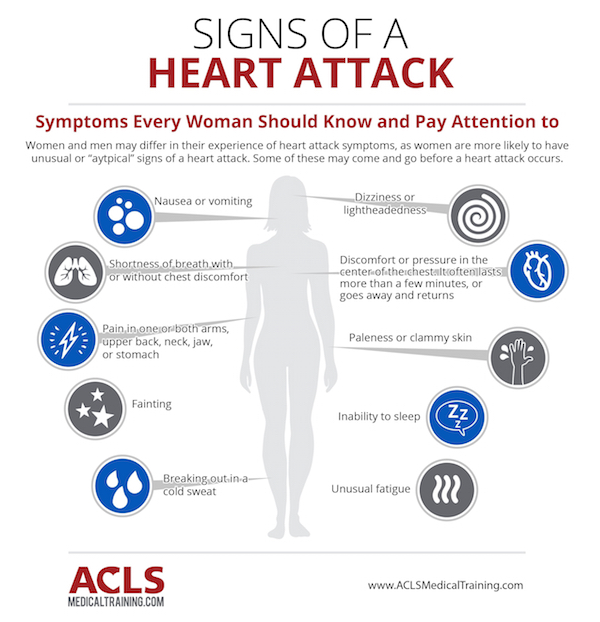 Heart Health Month - Symptoms of a Heart Attack in Women