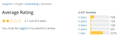 Ratings for the Wordpress classic editor. It has 2276 1-star ratings with an average of 2.1 stars.