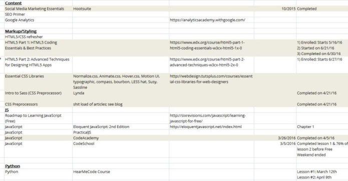 Snapshot of my junior developer curriculum