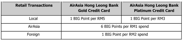 AirAsia HLB Credit Card
