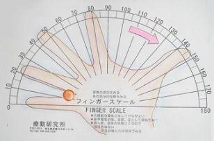 Sistema de medición muscular FINGER ESCALEdiseñado porYoshikazu Nemoto Sensei