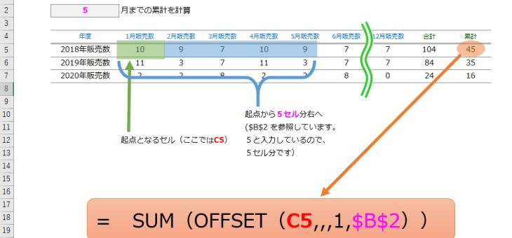 【エクセル】指定した月までの累計をsum関数とoffset関数で簡単に計算する方法