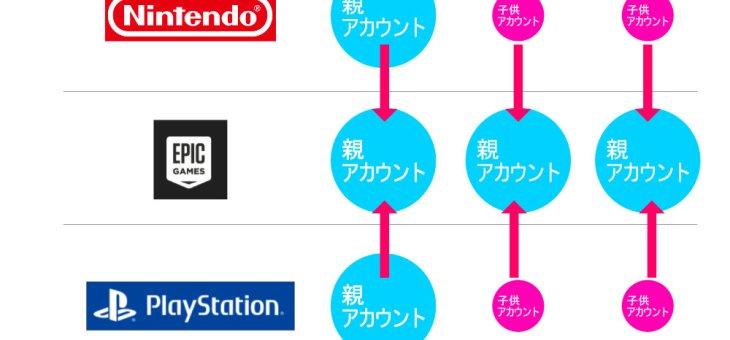 【GAME】フォートナイトswitchとPS4で同じアカウントでプレイする方法(子供アカウント対応)