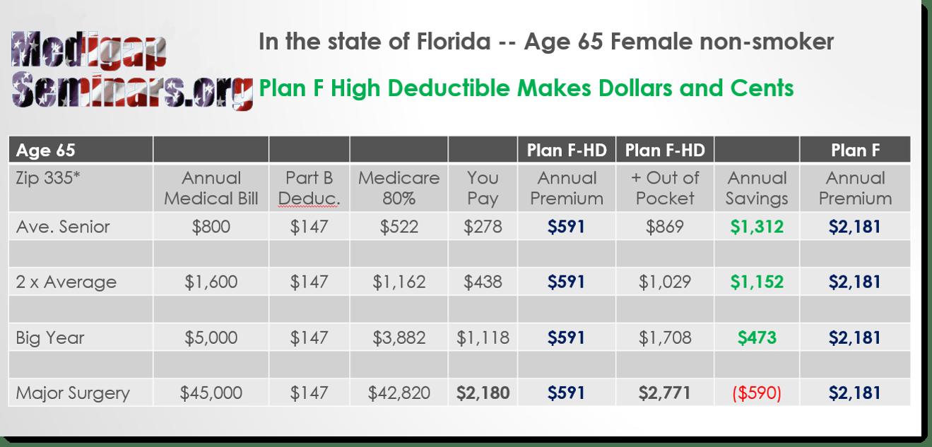 Medicare Supplement Plan F High Deductible for Florida Seniors