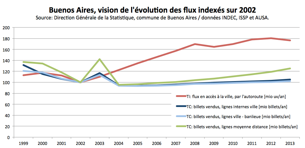 Flux TI-TC indexés 2002