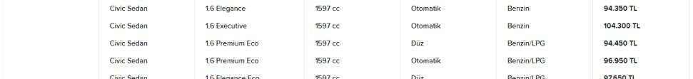 Honda Civic RS Türkiye Fiyatı