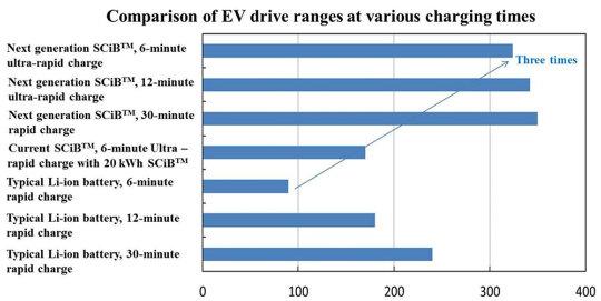 elektrikli araç menzili