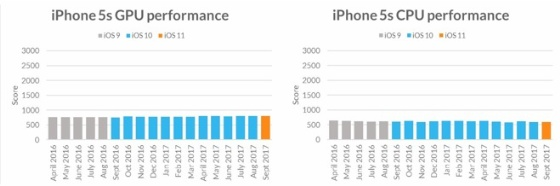 iOS-güncellemesi-iPhone-5s-performansı