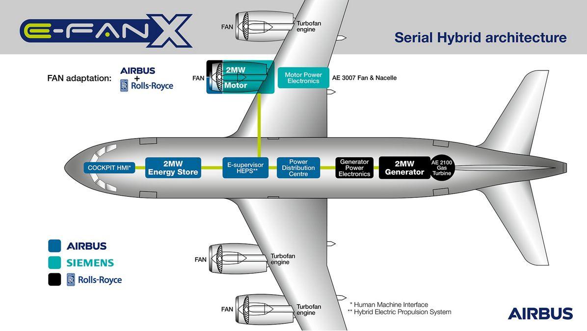 E-Fan X Elektrikli hibrit uçak