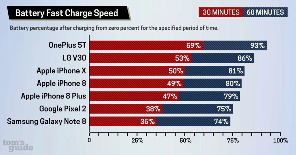 iPhone X hızlı şarj