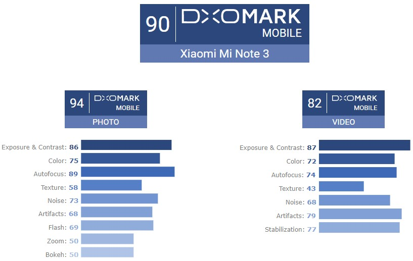 Mi Note 3 - DxOMark