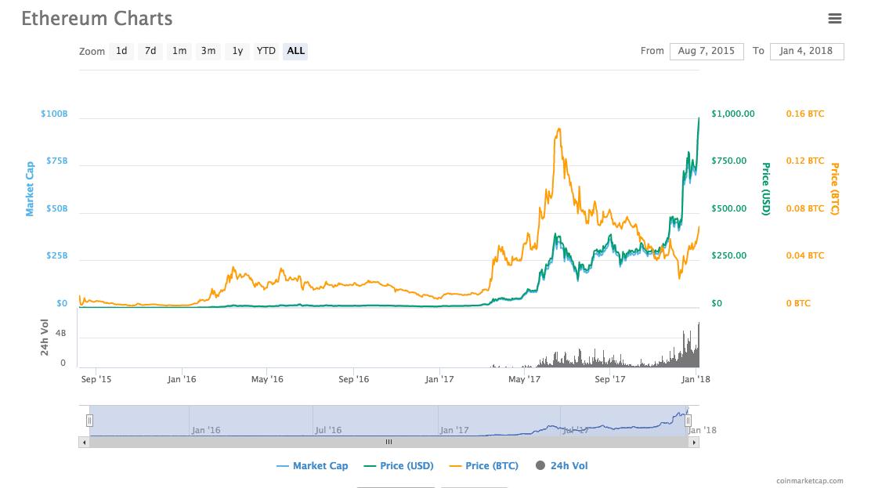 Ethereum değeri
