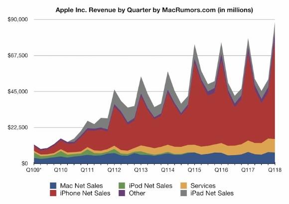 Apple 2018-rekor gelir