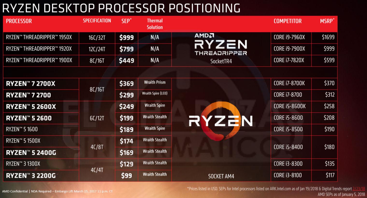 AMD Ryzen 2000 Ryzen Mobile SDN